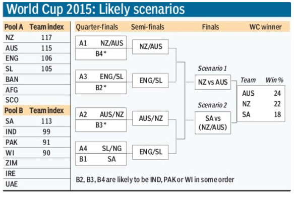 Prediction- WC 2015